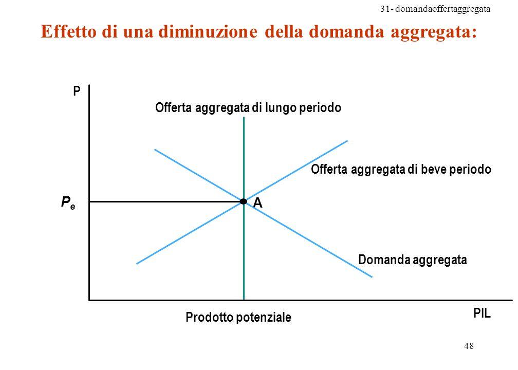 31- domandaoffertaggregata 48 Effetto di una diminuzione della domanda aggregata: A P PIL PePe Domanda aggregata Offerta aggregata di beve periodo Offerta aggregata di lungo periodo Prodotto potenziale