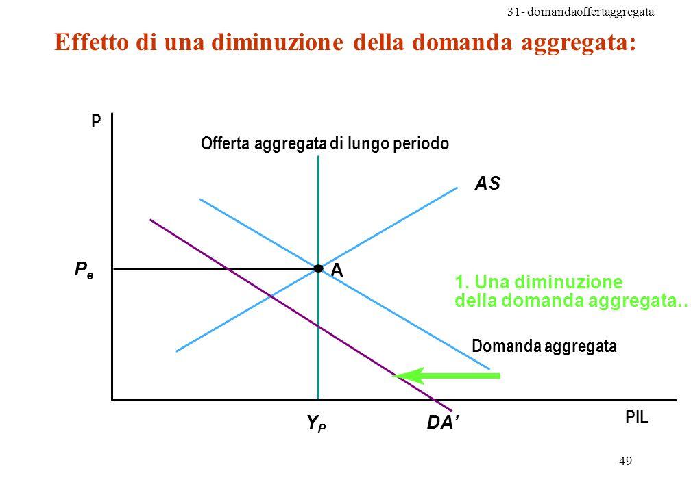 31- domandaoffertaggregata 49 Effetto di una diminuzione della domanda aggregata: A P PIL PePe Domanda aggregata Offerta aggregata di lungo periodo 1.