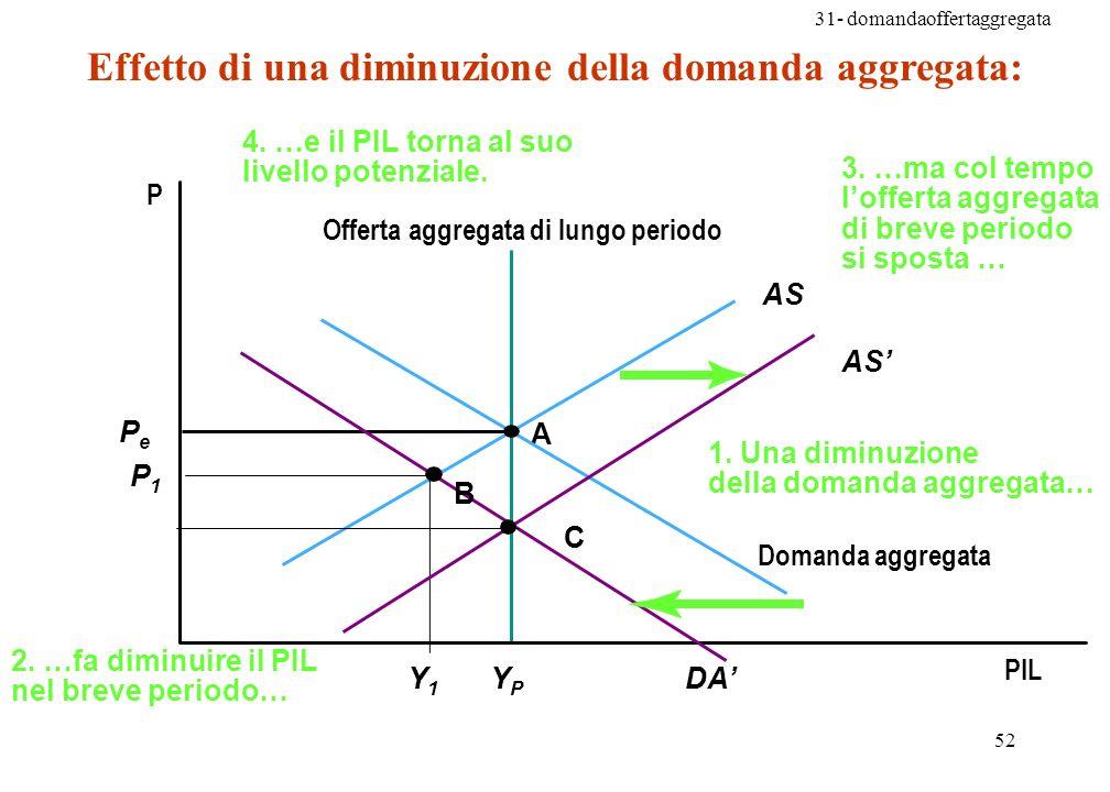 31- domandaoffertaggregata 52 Effetto di una diminuzione della domanda aggregata: 3.