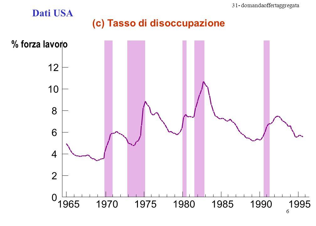31- domandaoffertaggregata 6 (c) Tasso di disoccupazione 0 2 4 6 8 10 12 1965197019751980198519901995 % forza lavoro Dati USA