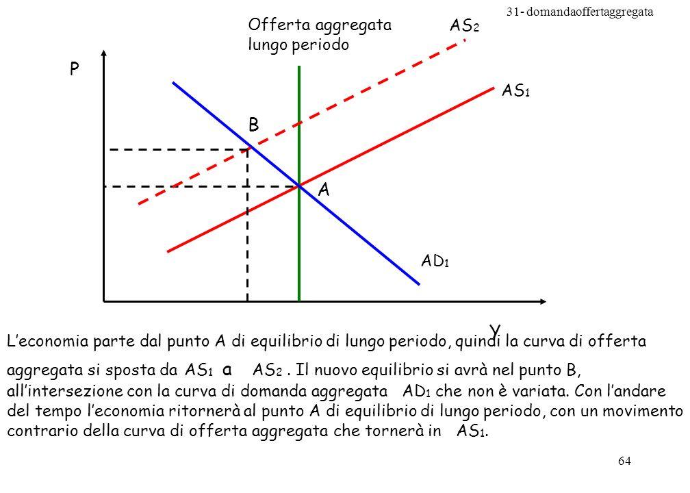 31- domandaoffertaggregata 64 AS 1 AD 1 Offerta aggregata lungo periodo Y P A AS 2 B Leconomia parte dal punto A di equilibrio di lungo periodo, quindi la curva di offerta aggregata si sposta da AS 1 a AS 2.
