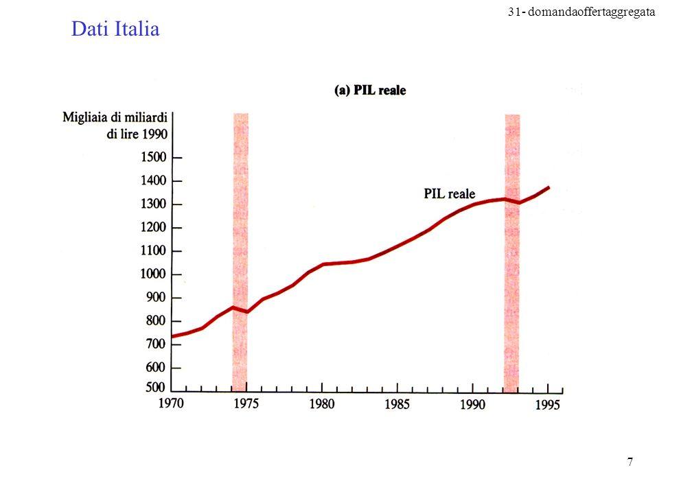 31- domandaoffertaggregata 68 c) Le aspettative di inflazione in crescita erano corrette.