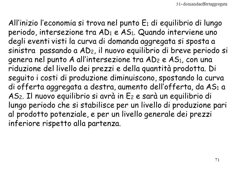 31- domandaoffertaggregata 71 Allinizio leconomia si trova nel punto E 1 di equilibrio di lungo periodo, intersezione tra AD 1 e AS 1.