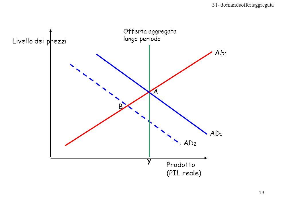 31- domandaoffertaggregata 73 AD 2 B AS 1 y Prodotto (PIL reale) Livello dei prezzi Offerta aggregata lungo periodo AD 1 A