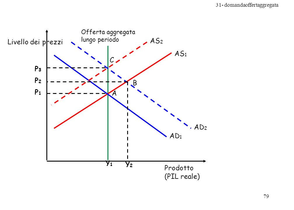 31- domandaoffertaggregata 79 AS 1 Y1Y1 Prodotto (PIL reale) Livello dei prezzi Offerta aggregata lungo periodo AD 1 A P1P1 AD 2 B Y2Y2 P2P2 AS 2 P3P3 C