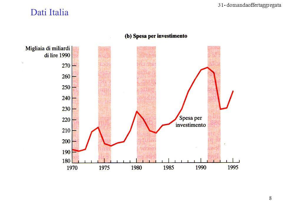 31- domandaoffertaggregata 29 Prodotto potenziale 0 P La curva di offerta aggregata di lungo periodo PIL Offerta aggregata di lungo periodo