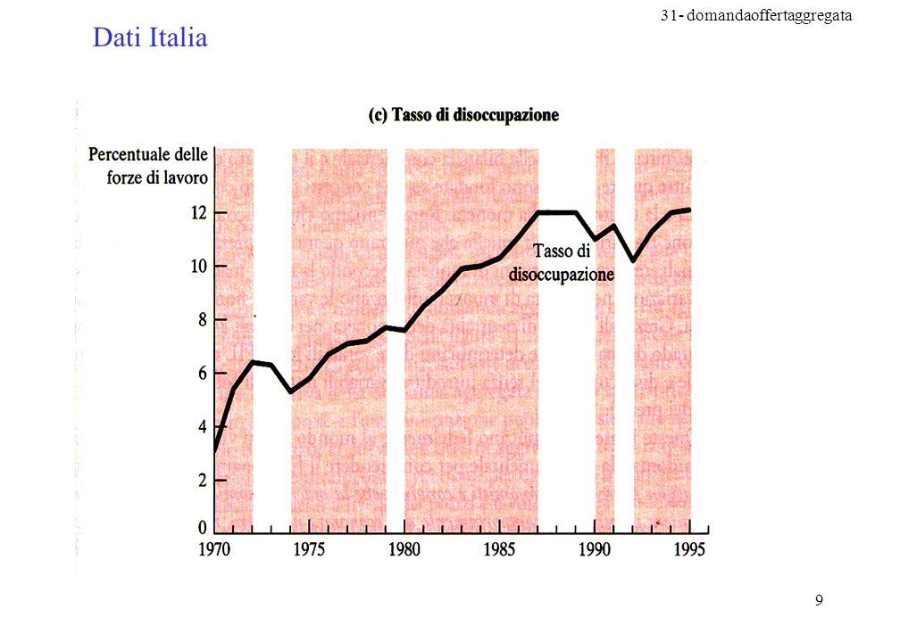 31- domandaoffertaggregata 10 Variazione tasso disoccupazione = -0.5 x (var%PIL -3%) PIL + 5% disoccupazione –1% PIL –1% disoccupazione + 2% Digressione sulla legge di Okun (Arthur, 1928-80)
