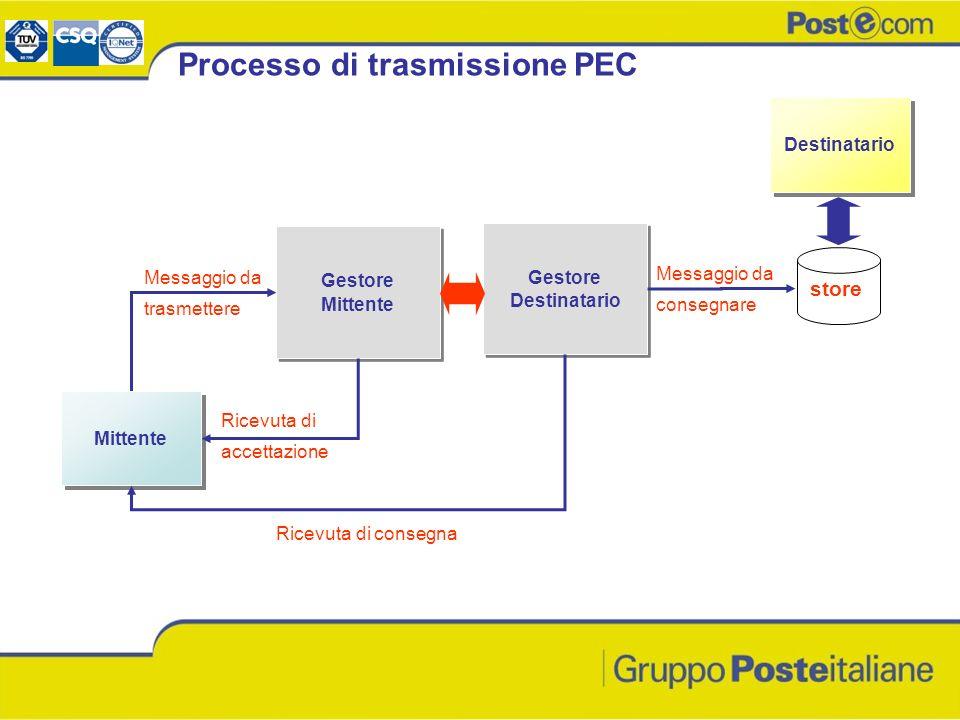 Processo di trasmissione PEC Mittente Gestore Mittente Gestore Mittente Destinatario Gestore Destinatario Messaggio da trasmettere Ricevuta di accetta