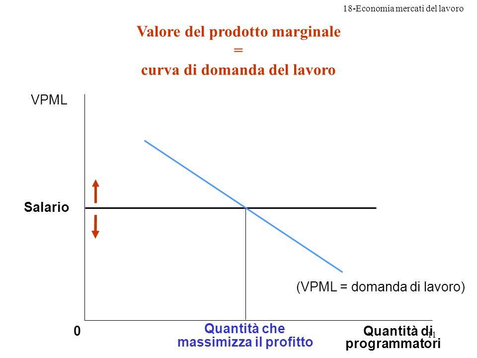 18-Economia mercati del lavoro 11 Valore del prodotto marginale = curva di domanda del lavoro 0Quantità di programmatori VPML Salario (VPML = domanda