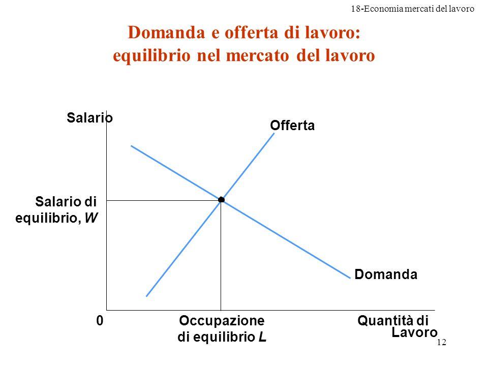 18-Economia mercati del lavoro 12 Domanda e offerta di lavoro: equilibrio nel mercato del lavoro Salario Salario di equilibrio, W 0Quantità di Lavoro