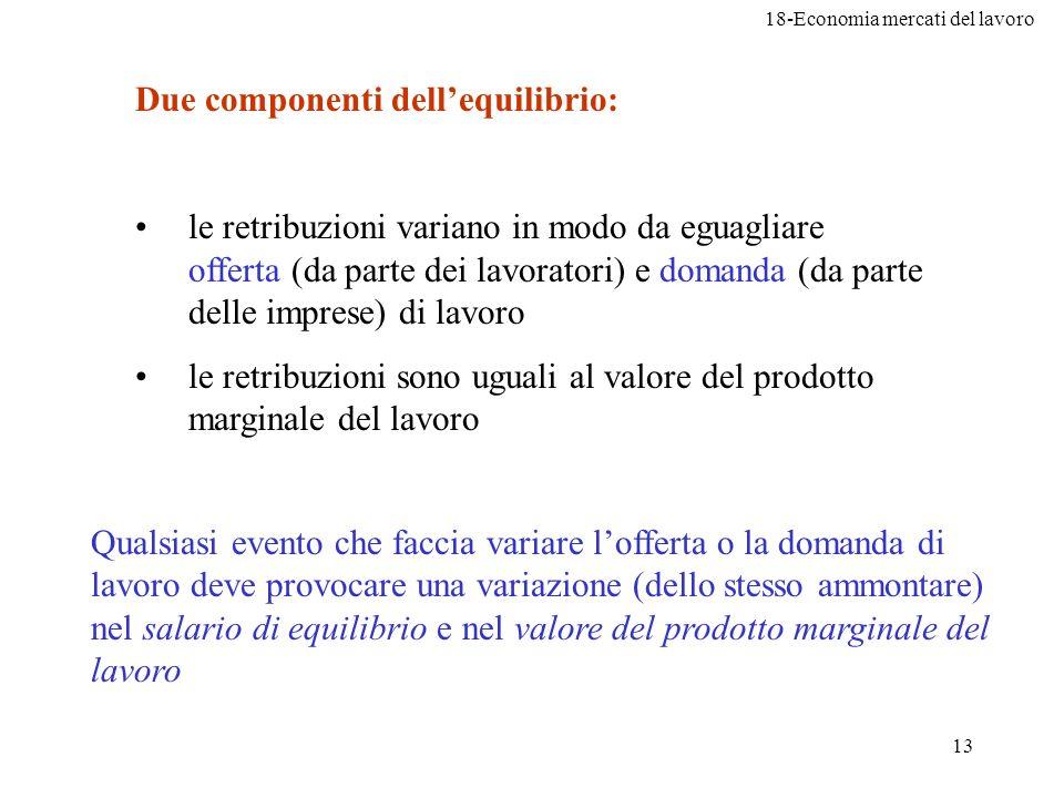 18-Economia mercati del lavoro 13 Due componenti dellequilibrio: le retribuzioni variano in modo da eguagliare offerta (da parte dei lavoratori) e dom