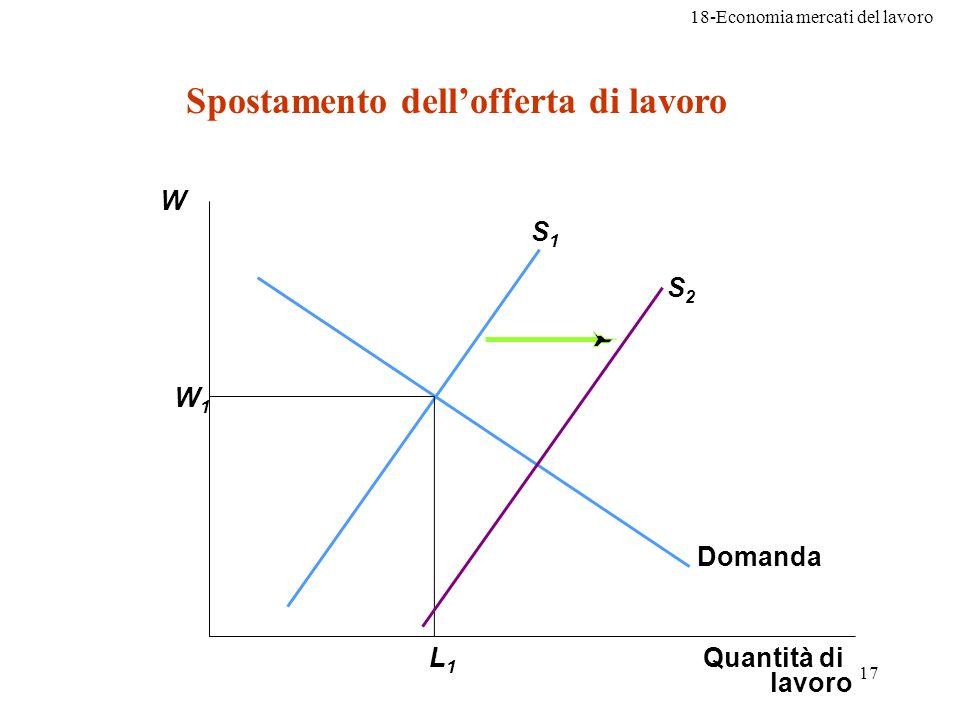 18-Economia mercati del lavoro 17 Spostamento dellofferta di lavoro Quantità di lavoro S1S1 Domanda W1W1 L1L1 S2S2 W