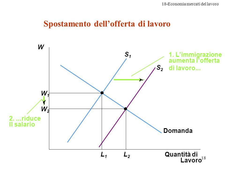 18-Economia mercati del lavoro 18 W2W2 W1W1 Quantità di Lavoro L2L2 L1L1 S1S1 Domanda 2....riduce Il salario 1. Limmigrazione aumenta lofferta di lavo