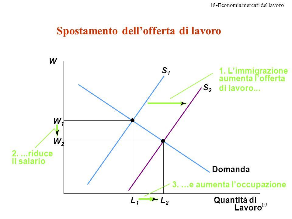 18-Economia mercati del lavoro 19 W2W2 W1W1 Quantità di Lavoro L2L2 L1L1 S1S1 Domanda 2....riduce Il salario 1. Limmigrazione aumenta lofferta di lavo