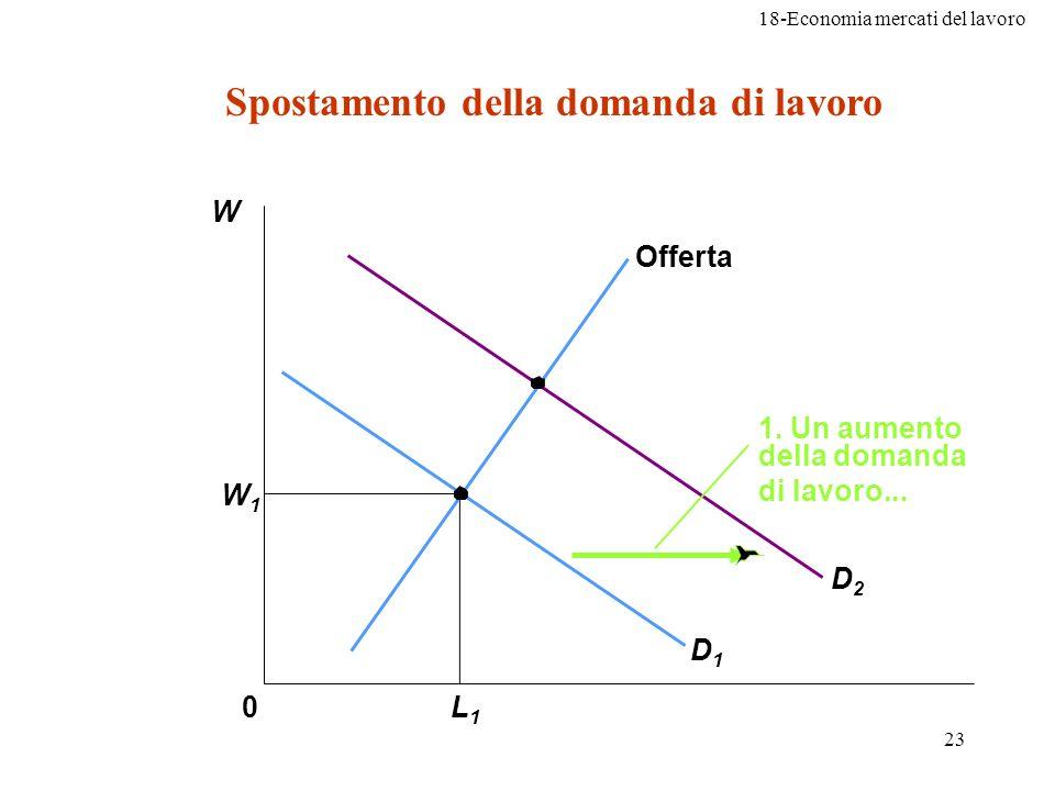 18-Economia mercati del lavoro 23 W1W1 0L1L1 Offerta D1D1 D2D2 1. Un aumento della domanda di lavoro... Spostamento della domanda di lavoro W