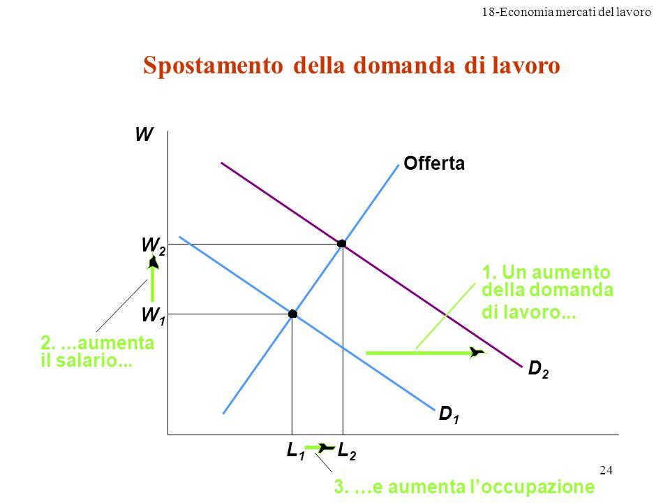 18-Economia mercati del lavoro 24 W1W1 W2W2 L1L1 L2L2 Offerta D1D1 2....aumenta il salario... 3. …e aumenta loccupazione D2D2 1. Un aumento della doma