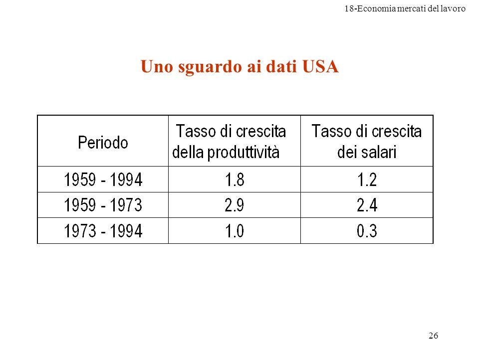 18-Economia mercati del lavoro 26 Uno sguardo ai dati USA