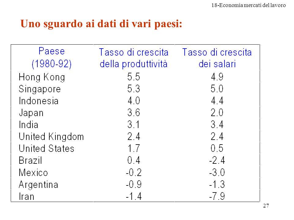 18-Economia mercati del lavoro 27 Uno sguardo ai dati di vari paesi: