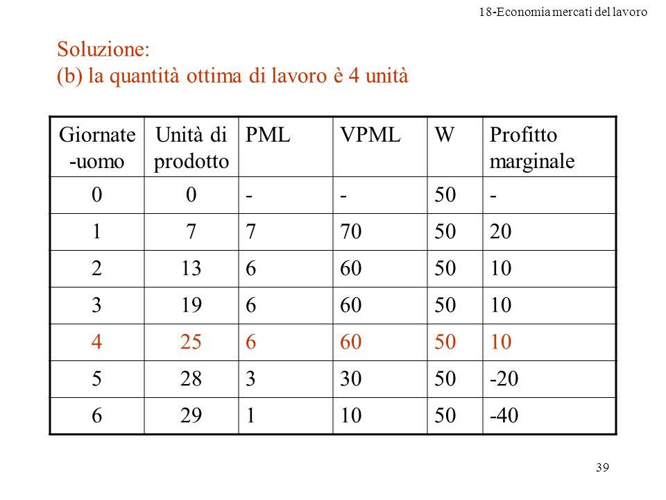 18-Economia mercati del lavoro 39 Soluzione: (b) la quantità ottima di lavoro è 4 unità Giornate -uomo Unità di prodotto PMLVPMLWProfitto marginale 00