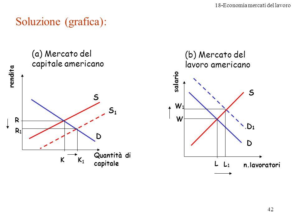 18-Economia mercati del lavoro 42 Soluzione (grafica): (a) Mercato del capitale americano S D rendita Quantità di capitale R (b) Mercato del lavoro am