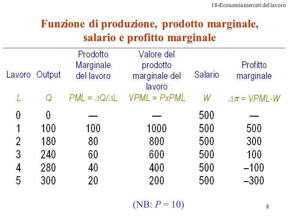 18-Economia mercati del lavoro 39 Soluzione: (b) la quantità ottima di lavoro è 4 unità Giornate -uomo Unità di prodotto PMLVPMLWProfitto marginale 00--50- 177705020 2136605010 3196605010 4256605010 52833050-20 62911050-40