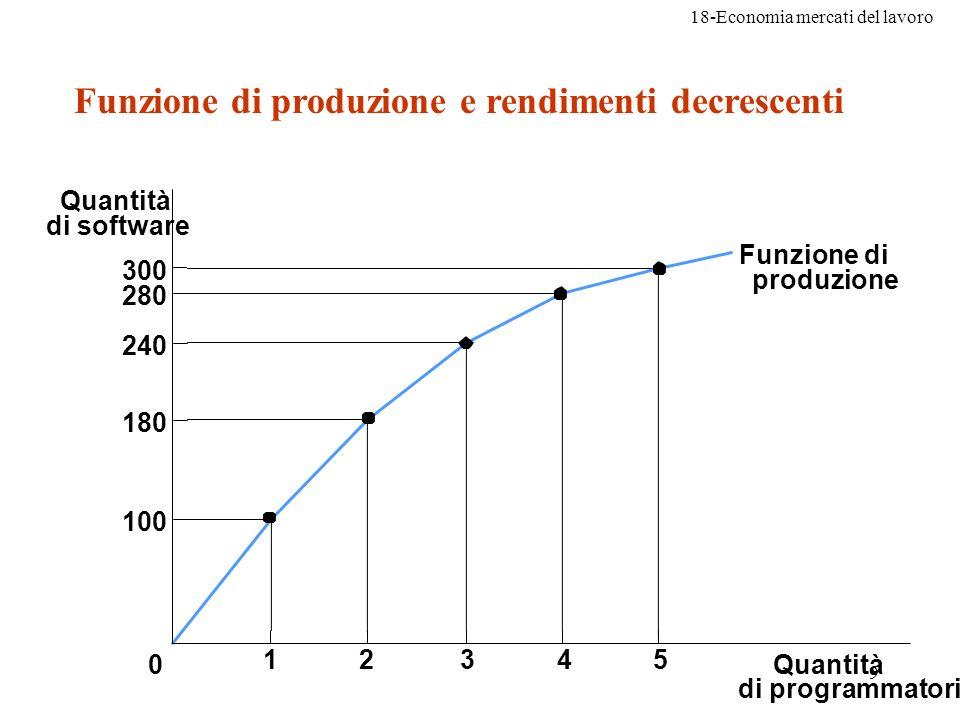 18-Economia mercati del lavoro 20 Spostamento della domanda di lavoro 1)Variazione del prezzo del prodotto 2)Progresso tecnologico 3)Offerta di altri fattori produttivi (capitale)