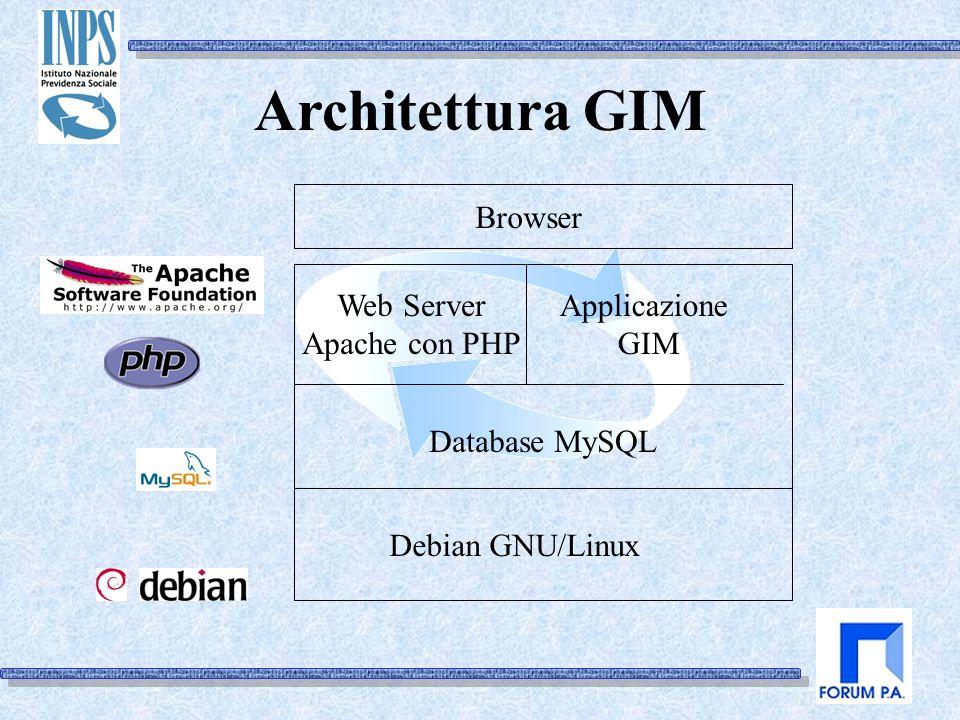 Architettura GIM Web Server Apache con PHP Database MySQL Debian GNU/Linux Browser Applicazione GIM