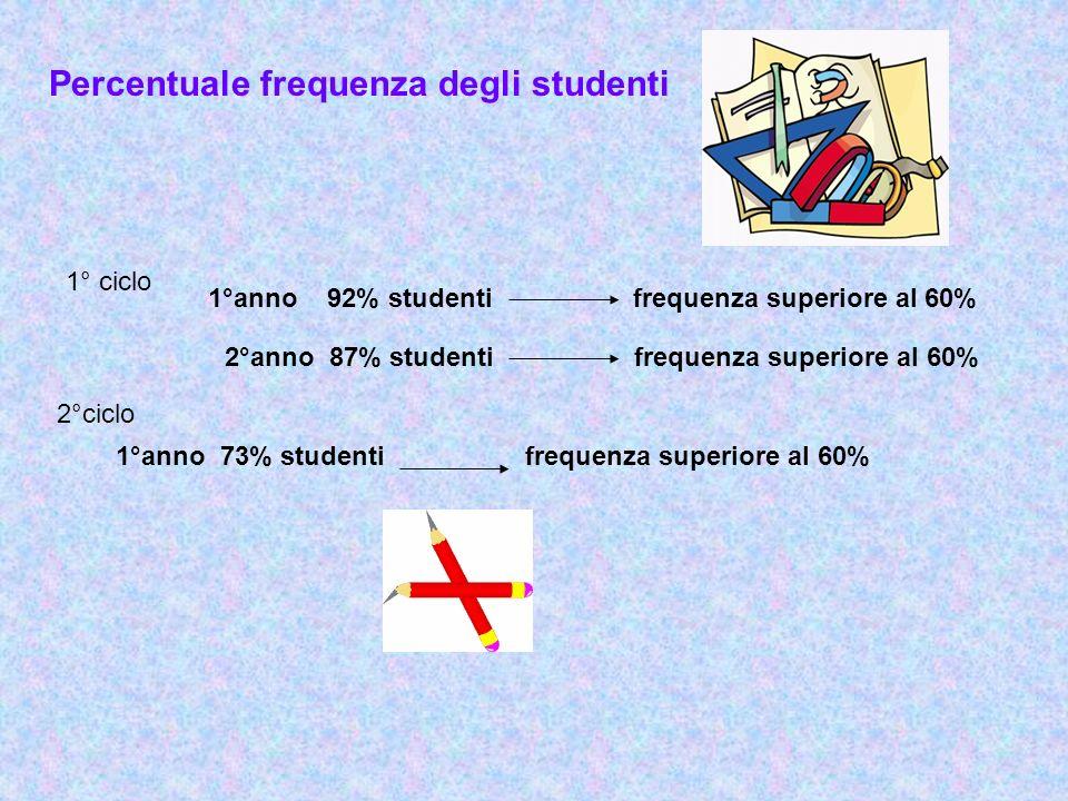 Percentuale frequenza degli studenti 1° ciclo 2°ciclo 1°anno 92% studenti frequenza superiore al 60% 2°anno 87% studenti frequenza superiore al 60% 1°anno 73% studenti frequenza superiore al 60%