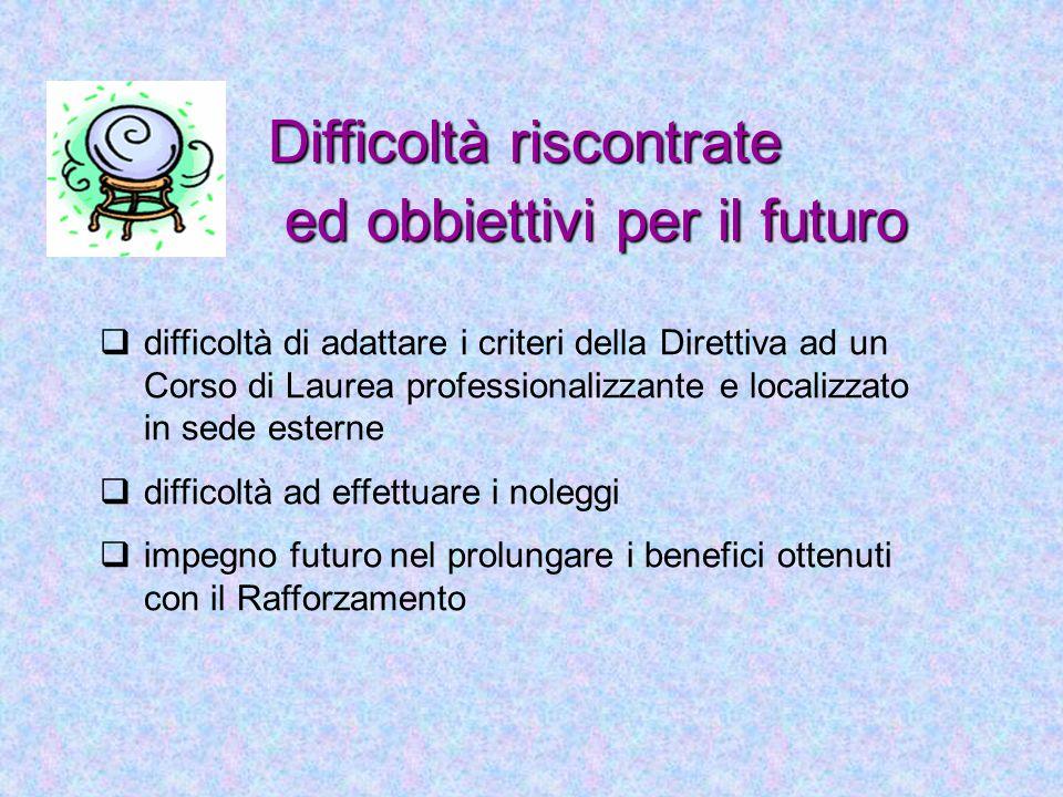 Difficoltà riscontrate ed obbiettivi per il futuro ed obbiettivi per il futuro difficoltà di adattare i criteri della Direttiva ad un Corso di Laurea