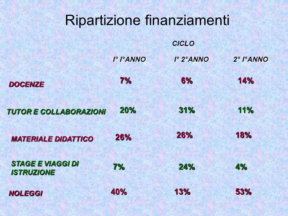 Ripartizione finanziamenti DOCENZE TUTOR E COLLABORAZIONI MATERIALE DIDATTICO STAGE E VIAGGI DI ISTRUZIONE NOLEGGI I° I°ANNO I° 2°ANNO 2° I°ANNO CICLO 7% 20% 26% 7% 40% 6% 31% 26% 24% 13% 14% 11% 18% 4% 53%