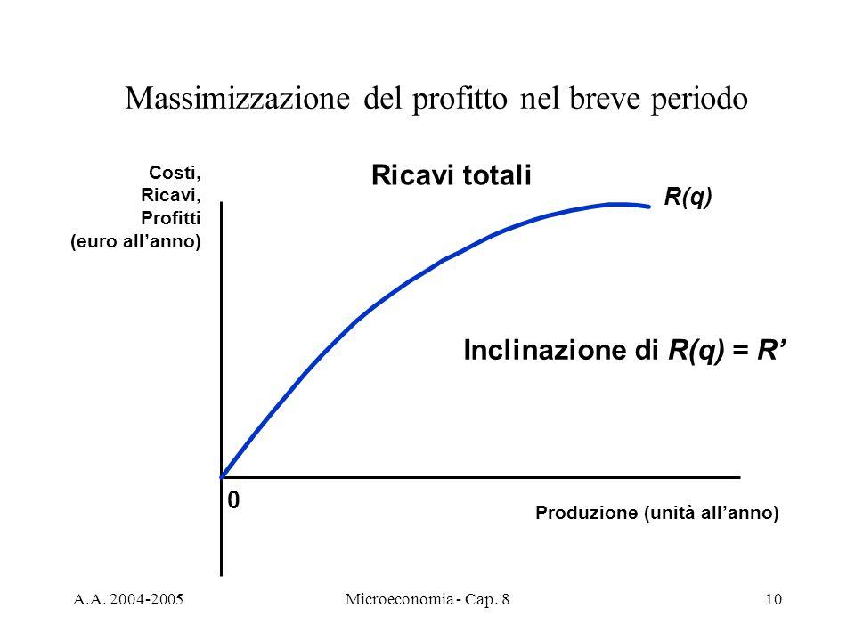 A.A. 2004-2005Microeconomia - Cap. 810 Massimizzazione del profitto nel breve periodo 0 Costi, Ricavi, Profitti (euro allanno) Produzione (unità allan