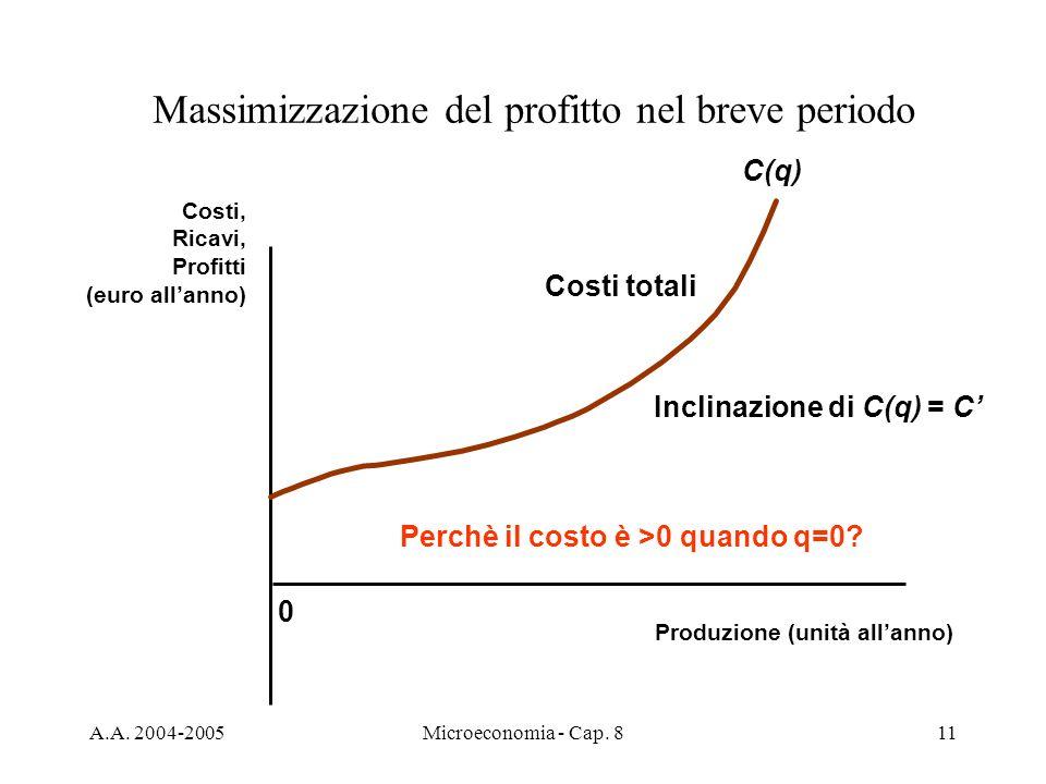 A.A. 2004-2005Microeconomia - Cap. 811 0 Costi, Ricavi, Profitti (euro allanno) Produzione (unità allanno) Massimizzazione del profitto nel breve peri
