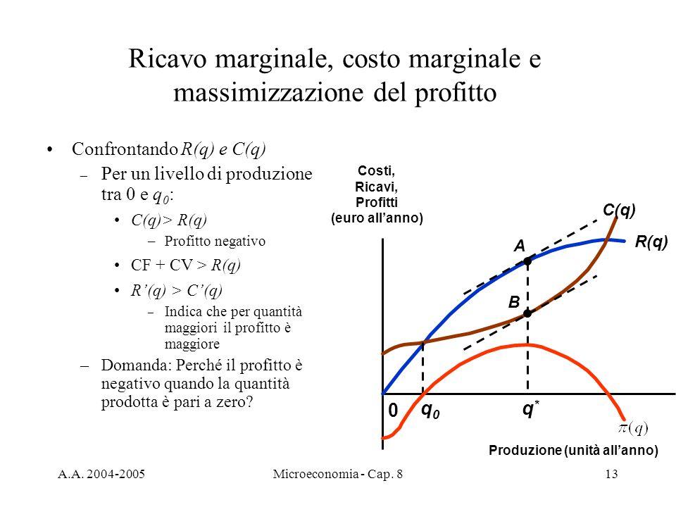A.A. 2004-2005Microeconomia - Cap. 813 Confrontando R(q) e C(q) – Per un livello di produzione tra 0 e q 0 : C(q)> R(q) –Profitto negativo CF + CV > R