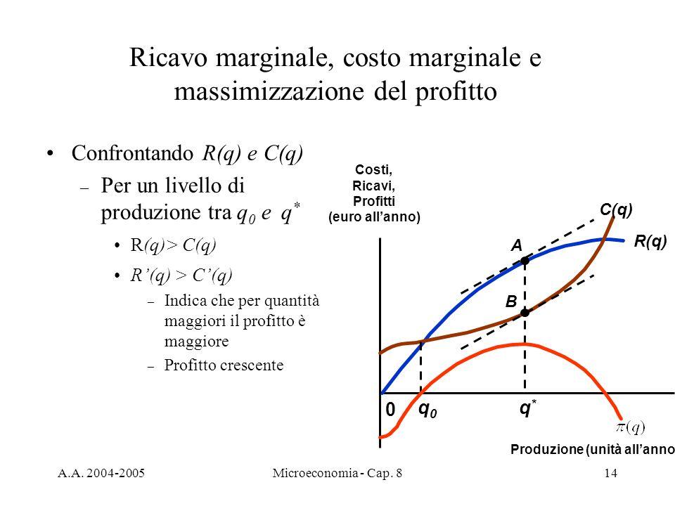 A.A. 2004-2005Microeconomia - Cap. 814 Confrontando R(q) e C(q) – Per un livello di produzione tra q 0 e q * R(q)> C(q) – Indica che per quantità magg