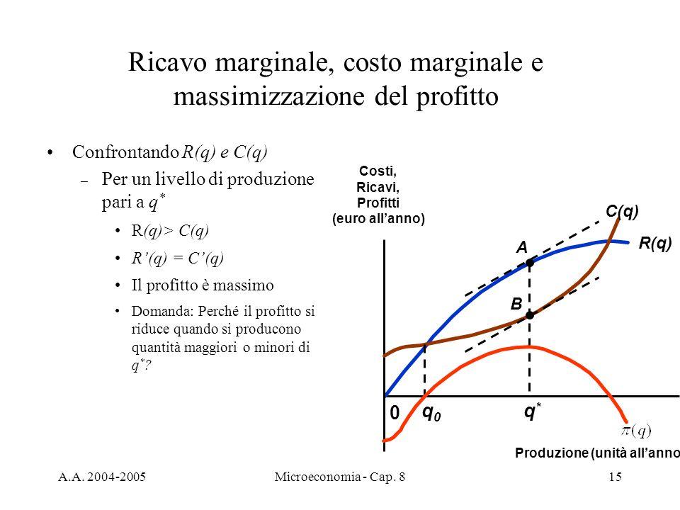 A.A. 2004-2005Microeconomia - Cap. 815 Confrontando R(q) e C(q) – Per un livello di produzione pari a q * R(q)> C(q) R(q) = C(q) Il profitto è massimo