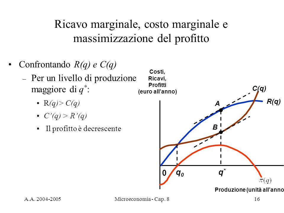 A.A. 2004-2005Microeconomia - Cap. 816 Confrontando R(q) e C(q) – Per un livello di produzione maggiore di q * : R(q)> C(q) C(q) > R(q) Il profitto è