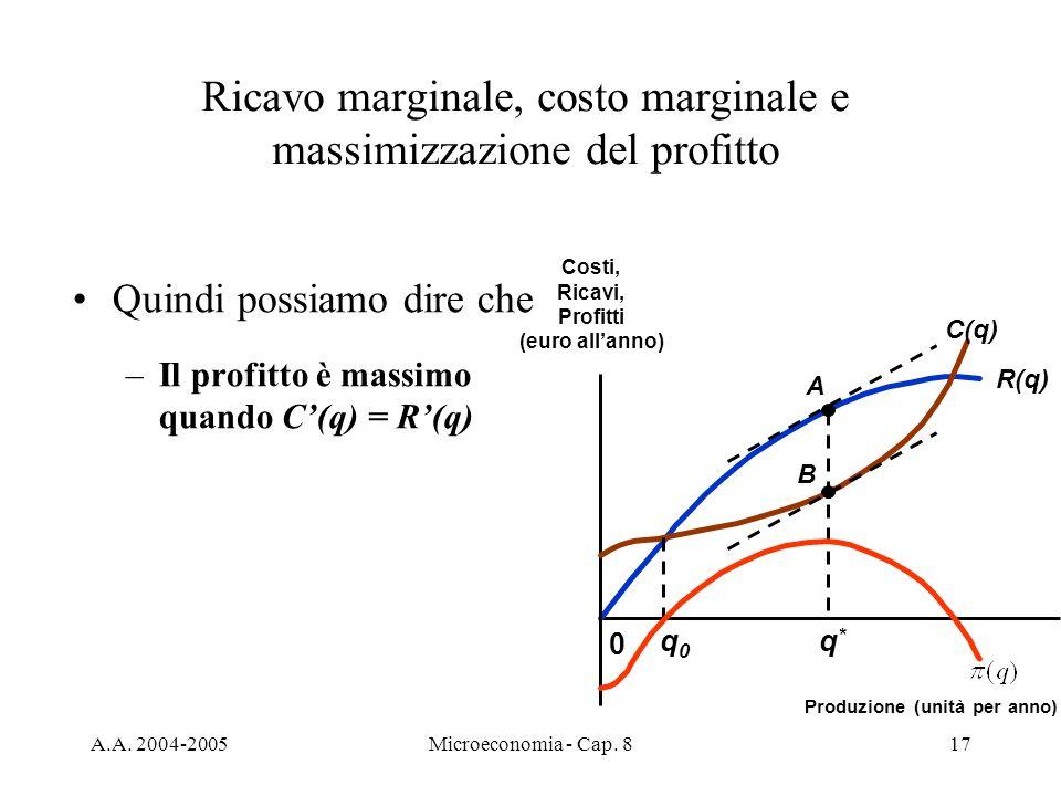 A.A. 2004-2005Microeconomia - Cap. 817 Quindi possiamo dire che –Il profitto è massimo quando C(q) = R(q) Ricavo marginale, costo marginale e massimiz