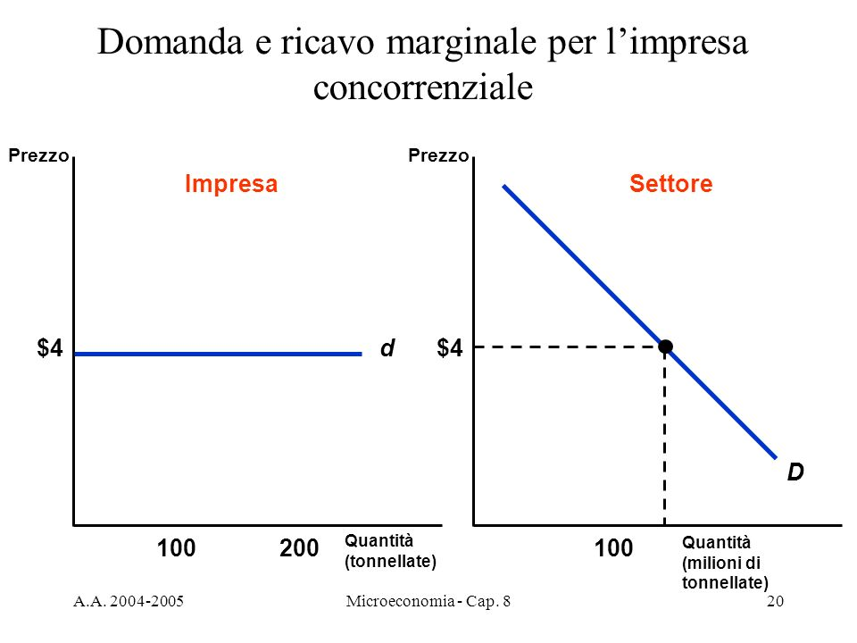 A.A. 2004-2005Microeconomia - Cap. 820 Domanda e ricavo marginale per limpresa concorrenziale Quantità (tonnellate) Prezzo Quantità (milioni di tonnel