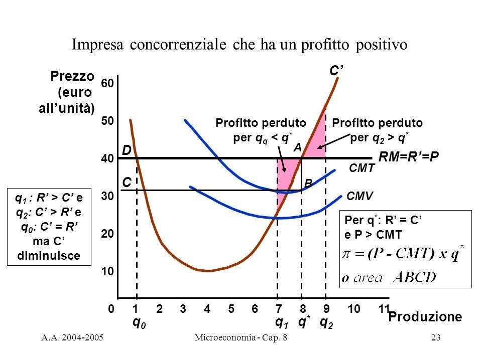 A.A. 2004-2005Microeconomia - Cap. 823 q0q0 Profitto perduto per q q < q * Profitto perduto per q 2 > q * q1q1 q2q2 Impresa concorrenziale che ha un p