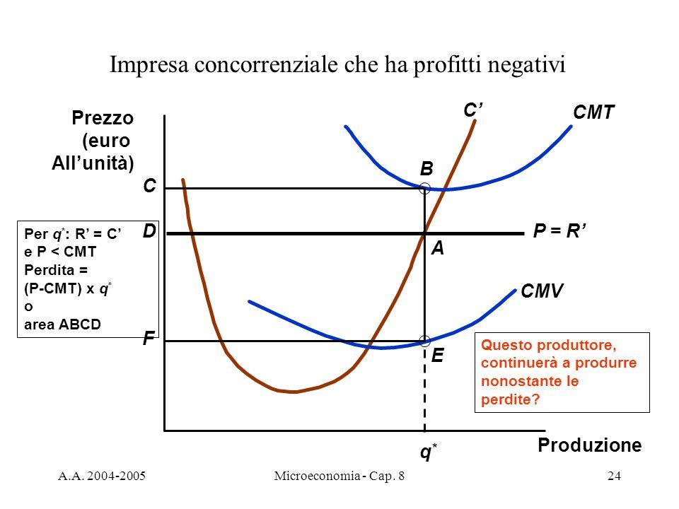 A.A. 2004-2005Microeconomia - Cap. 824 Questo produttore, continuerà a produrre nonostante le perdite? Impresa concorrenziale che ha profitti negativi