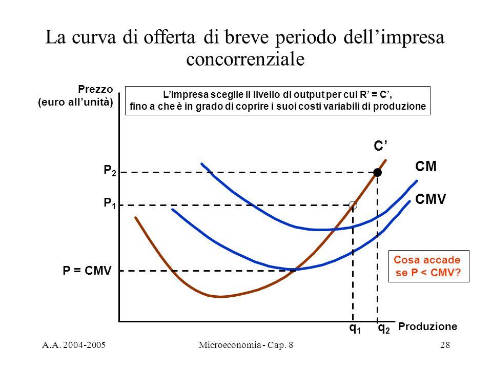 A.A. 2004-2005Microeconomia - Cap. 828 La curva di offerta di breve periodo dellimpresa concorrenziale Prezzo (euro allunità) Produzione C CMV CM P =