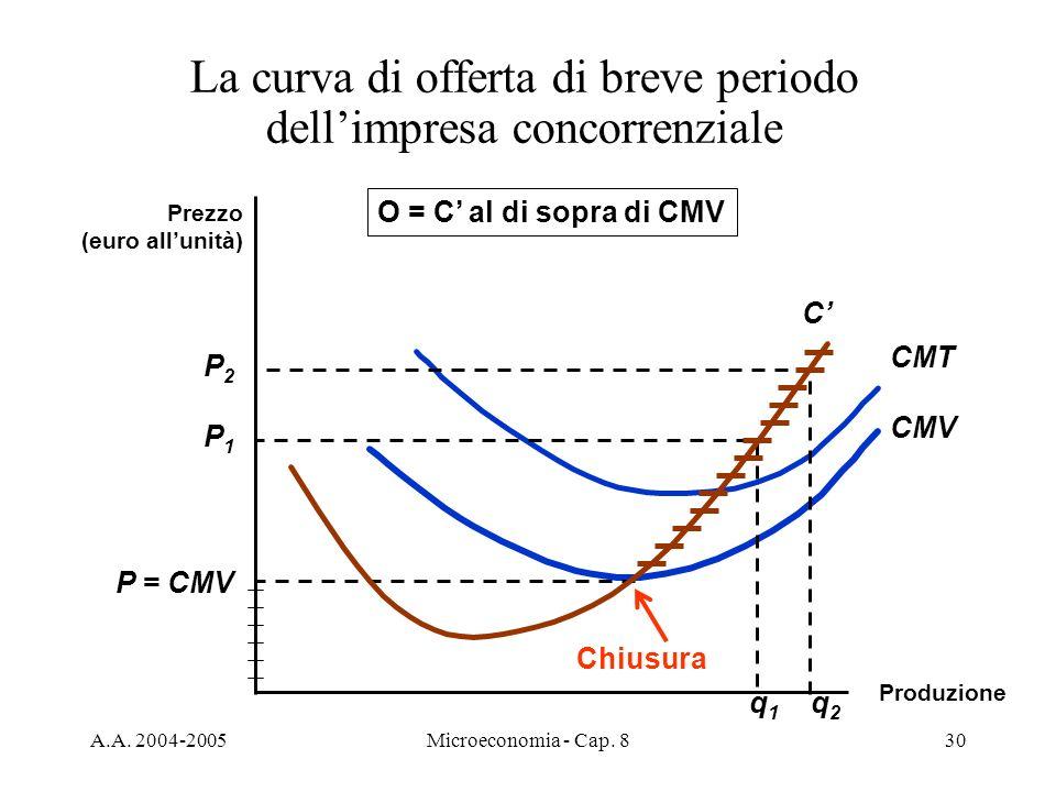 A.A. 2004-2005Microeconomia - Cap. 830 Prezzo (euro allunità) C Produzione CMV CMT P = CMV P1P1 P2P2 q1q1 q2q2 O = C al di sopra di CMV La curva di of