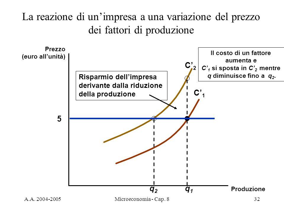 A.A. 2004-2005Microeconomia - Cap. 832 C2C2 q2q2 Il costo di un fattore aumenta e C 1 si sposta in C 2 mentre q diminuisce fino a q 2. C1C1 q1q1 La re