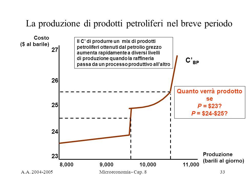 A.A. 2004-2005Microeconomia - Cap. 833 La produzione di prodotti petroliferi nel breve periodo Costo ($ al barile) Produzione (barili al giorno) 8,000