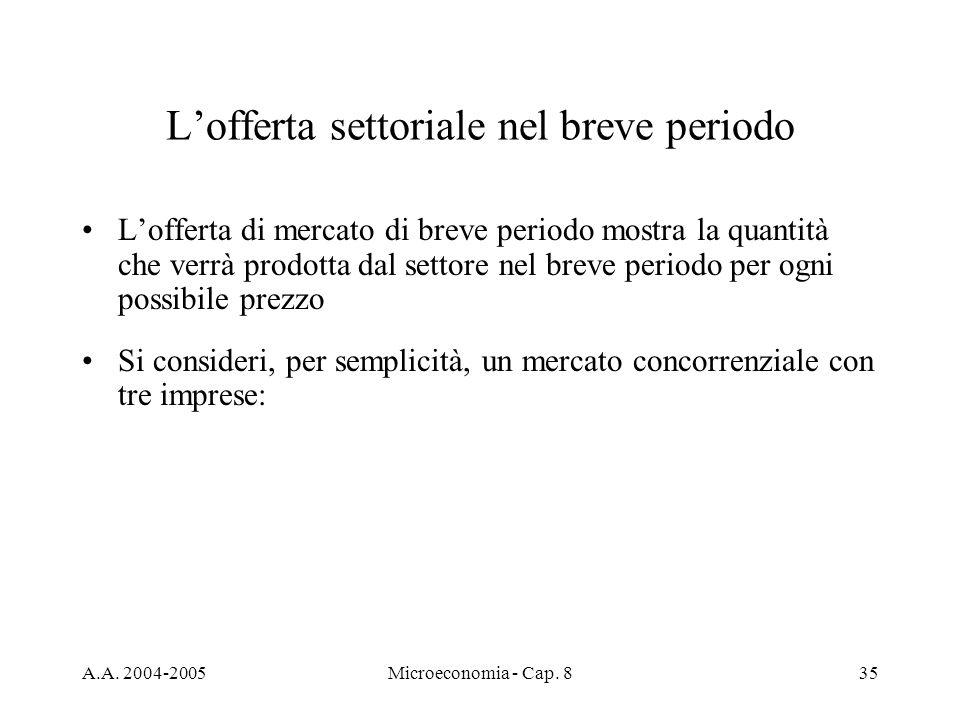 A.A. 2004-2005Microeconomia - Cap. 835 Lofferta settoriale nel breve periodo Lofferta di mercato di breve periodo mostra la quantità che verrà prodott