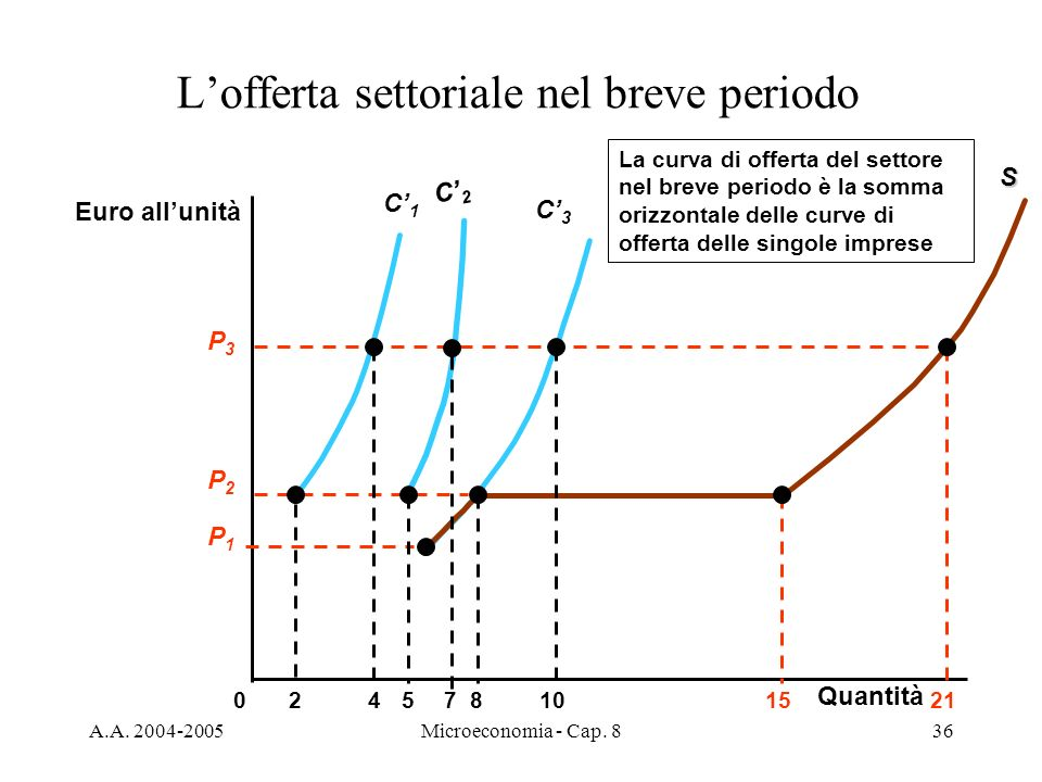 A.A. 2004-2005Microeconomia - Cap. 836 C3C3 Lofferta settoriale nel breve periodo Euro allunità 024810571521 C1C1S La curva di offerta del settore nel