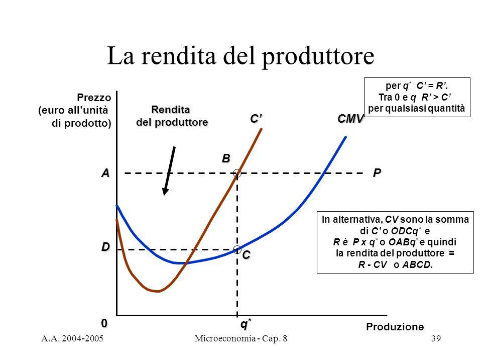 A.A. 2004-2005Microeconomia - Cap. 839 A D B CRendita del produttore In alternativa, CV sono la somma di C o ODCq * e R è P x q * o OABq * e quindi la