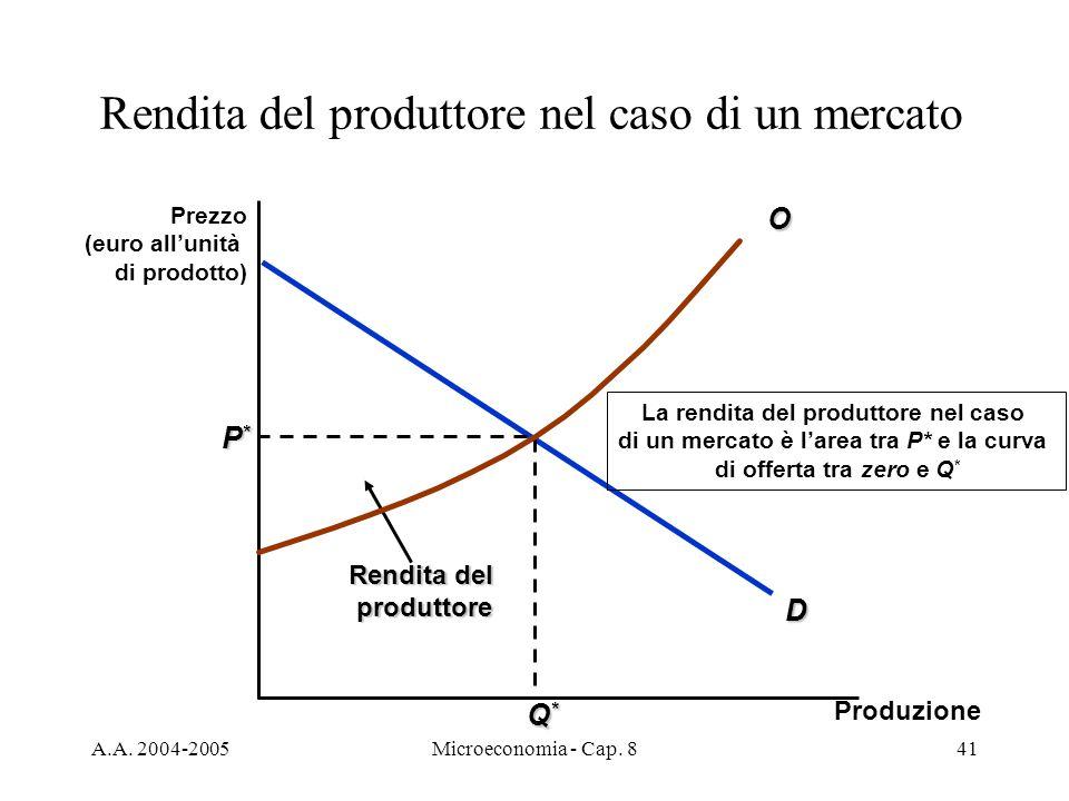 A.A. 2004-2005Microeconomia - Cap. 841 D P*P*P*P* Q*Q*Q*Q* Rendita del produttore La rendita del produttore nel caso di un mercato è larea tra P* e la