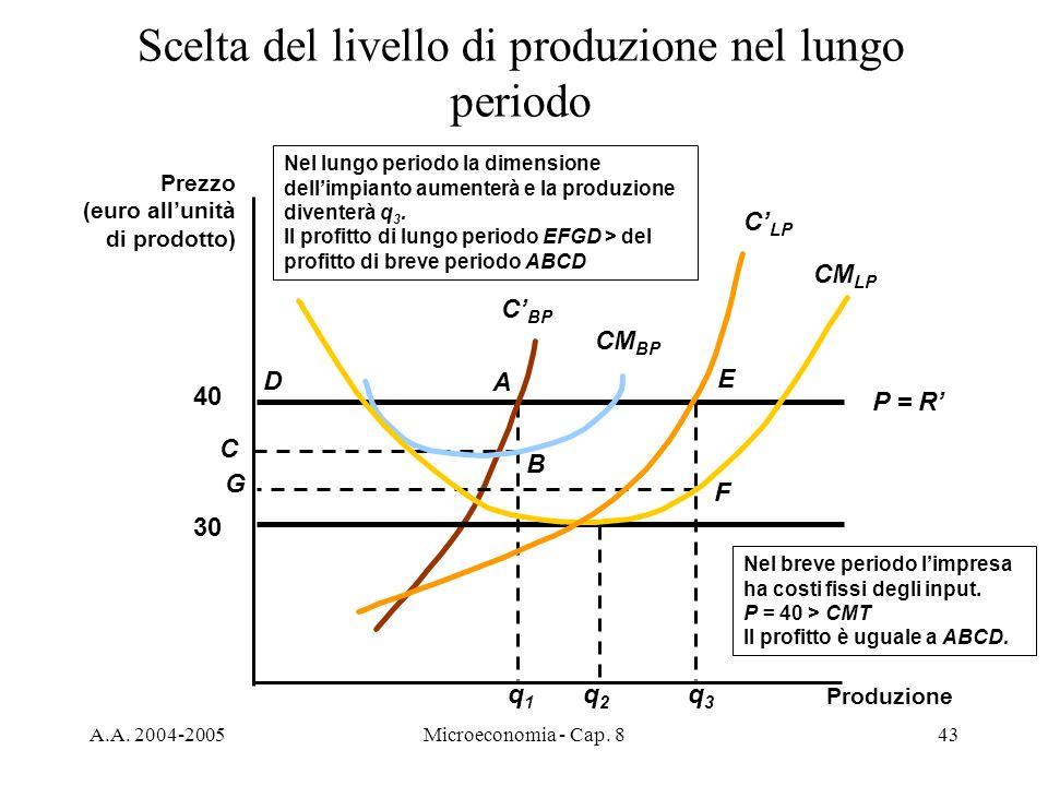 A.A. 2004-2005Microeconomia - Cap. 843 q1q1 A B C D Nel breve periodo limpresa ha costi fissi degli input. P = 40 > CMT Il profitto è uguale a ABCD. S