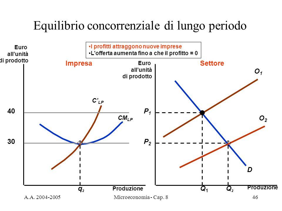 A.A. 2004-2005Microeconomia - Cap. 846 O1O1 Equilibrio concorrenziale di lungo periodo Produzione Euro allunità di prodotto Euro allunità di prodotto